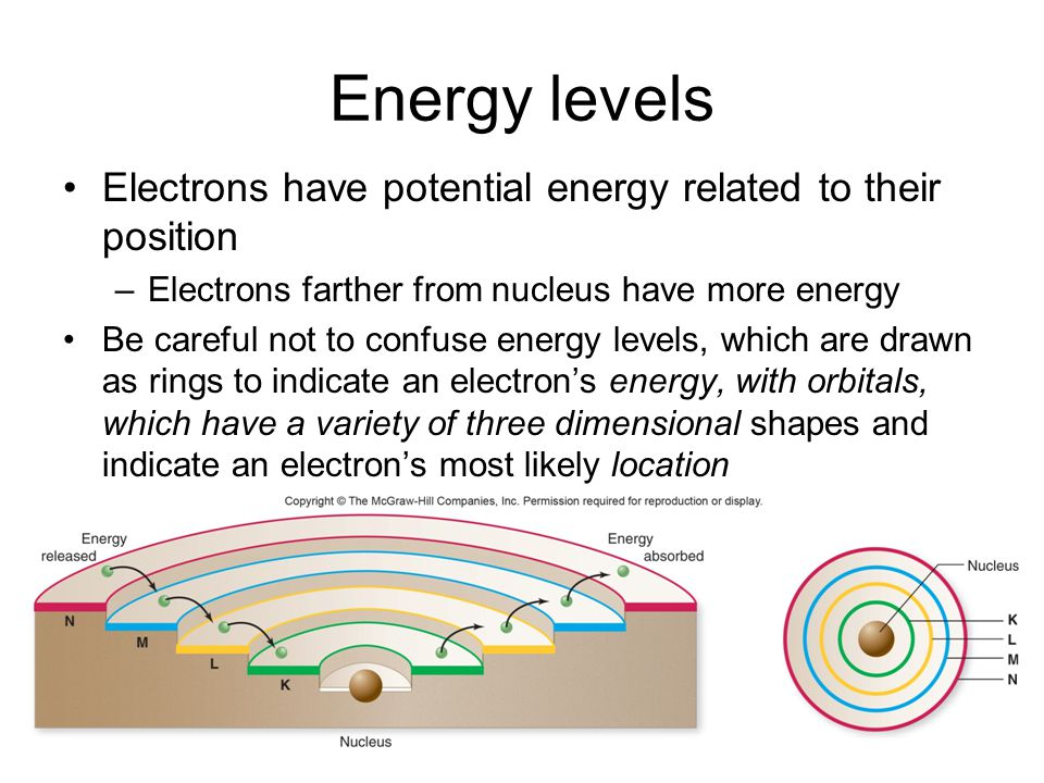 Energy levels Electrons have potential energy related to their position. Electrons farther from nucleus have more energy.