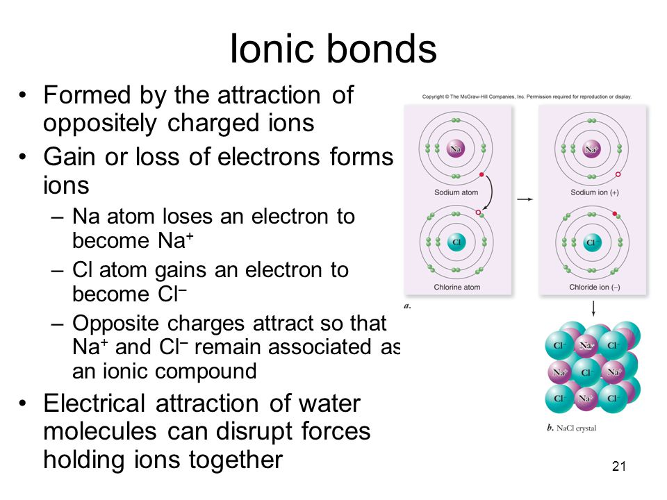 Ionic bonds Formed by the attraction of oppositely charged ions