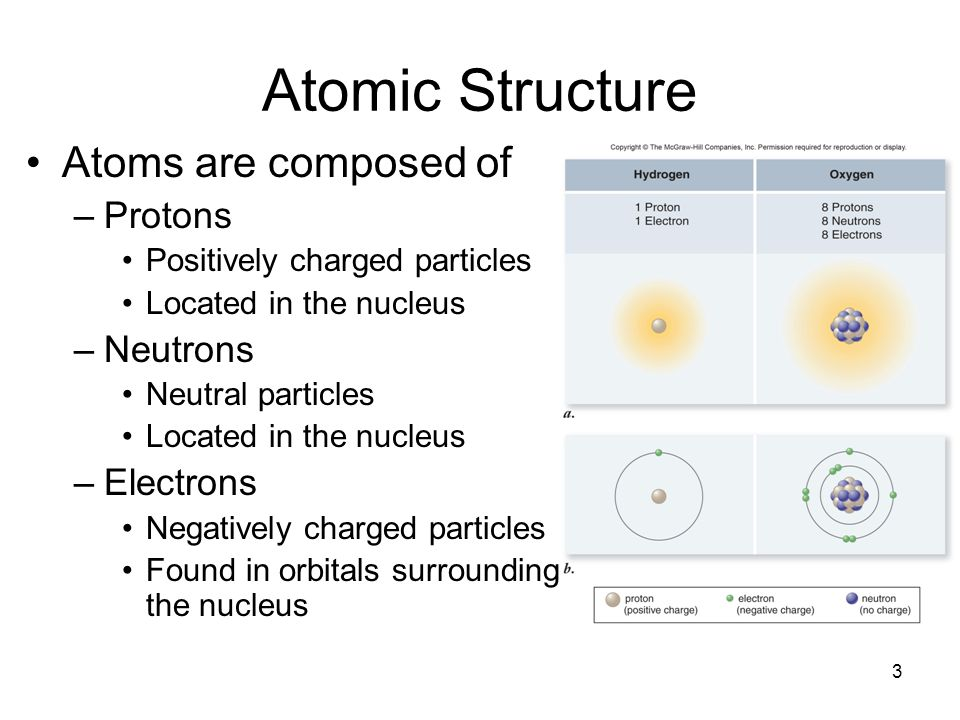Atomic Structure Atoms are composed of Protons Neutrons Electrons