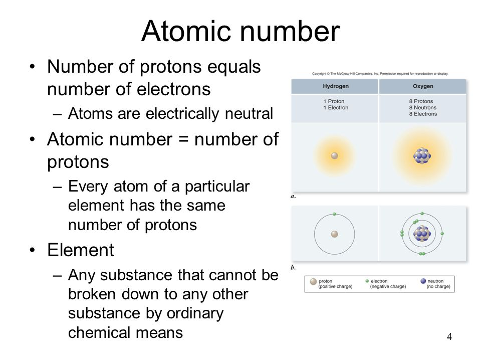 Atomic number Number of protons equals number of electrons