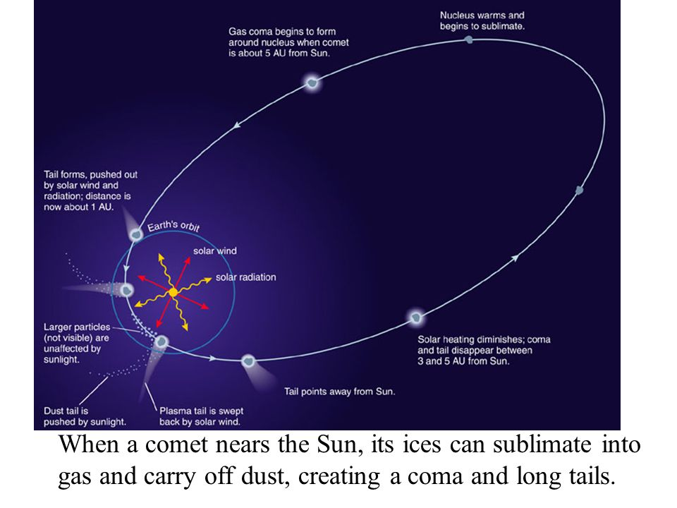 When a comet nears the Sun, its ices can sublimate into gas and carry off dust, creating a coma and long tails.