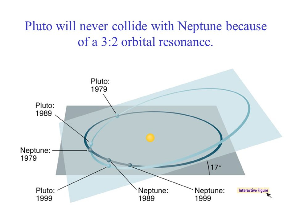 Pluto will never collide with Neptune because of a 3:2 orbital resonance.