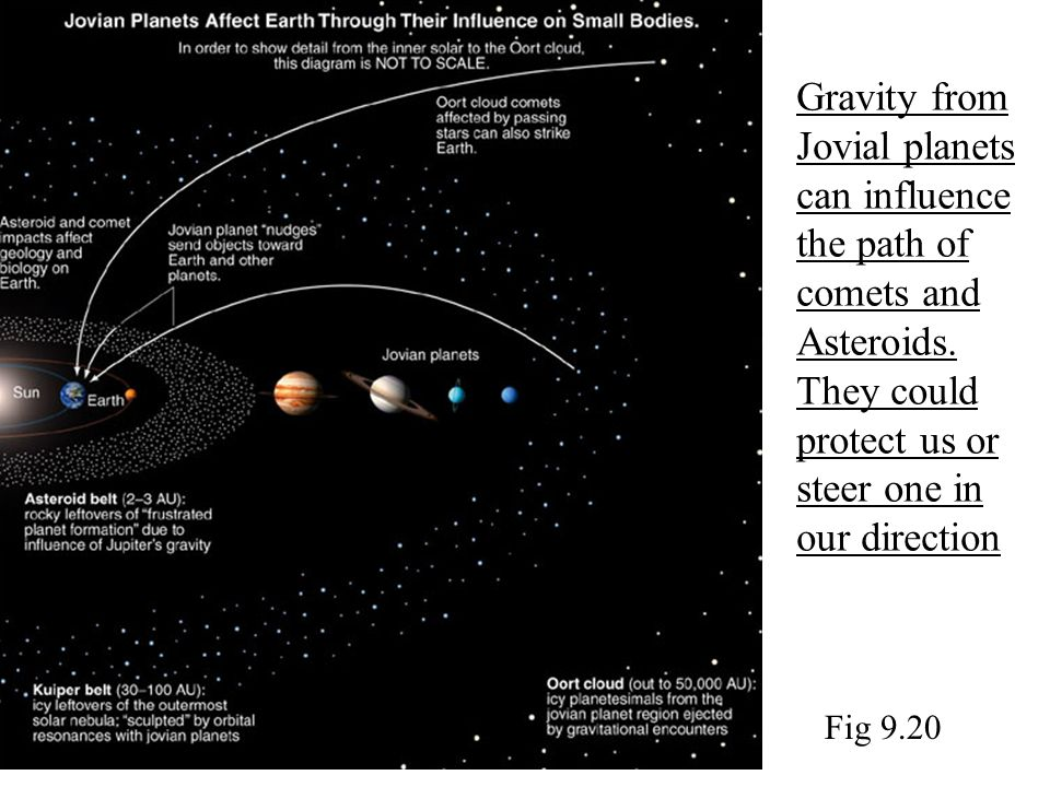 Gravity from Jovial planets can influence the path of comets and Asteroids. They could protect us or steer one in our direction