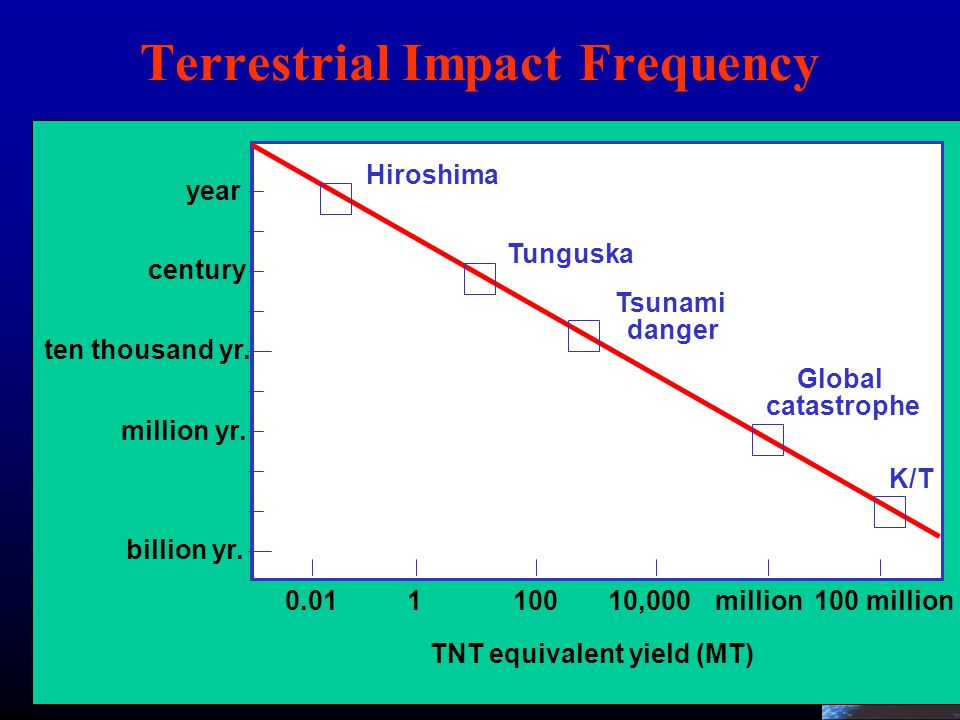 Terrestrial Impact Frequency
