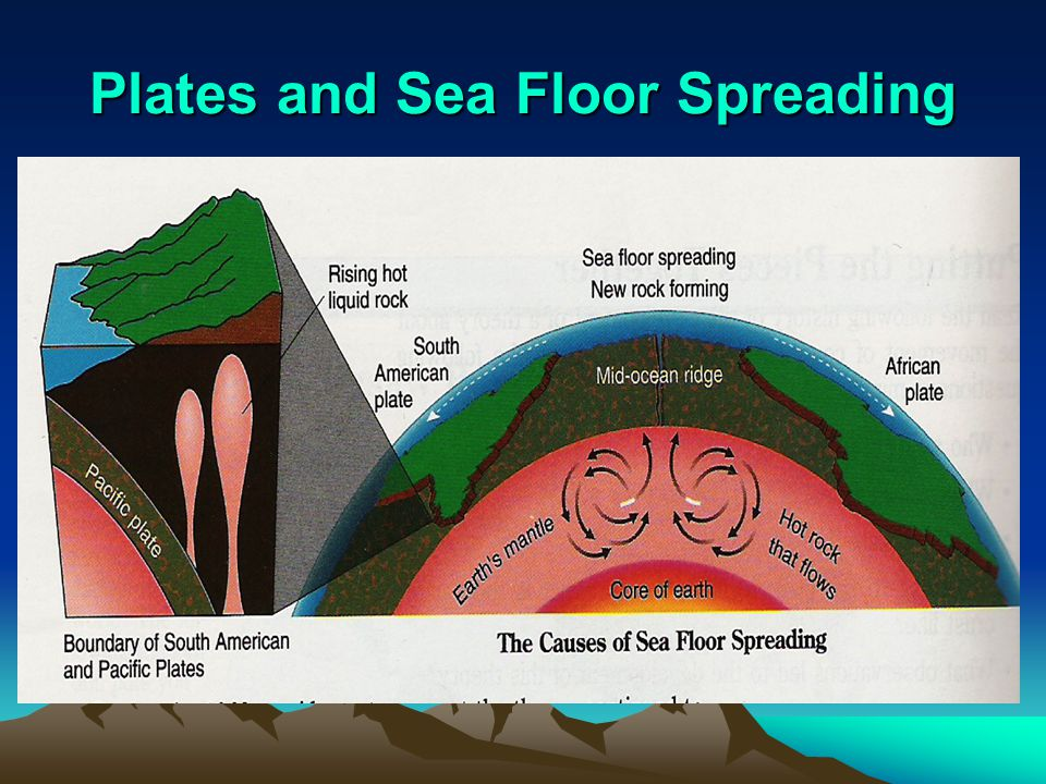 Plates and Sea Floor Spreading