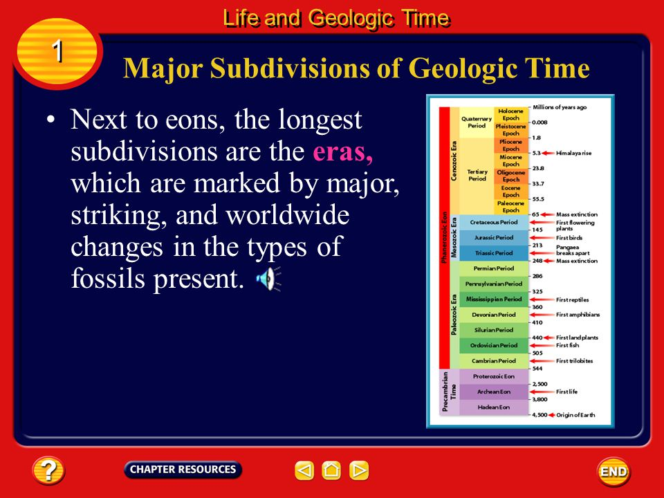 Major Subdivisions of Geologic Time