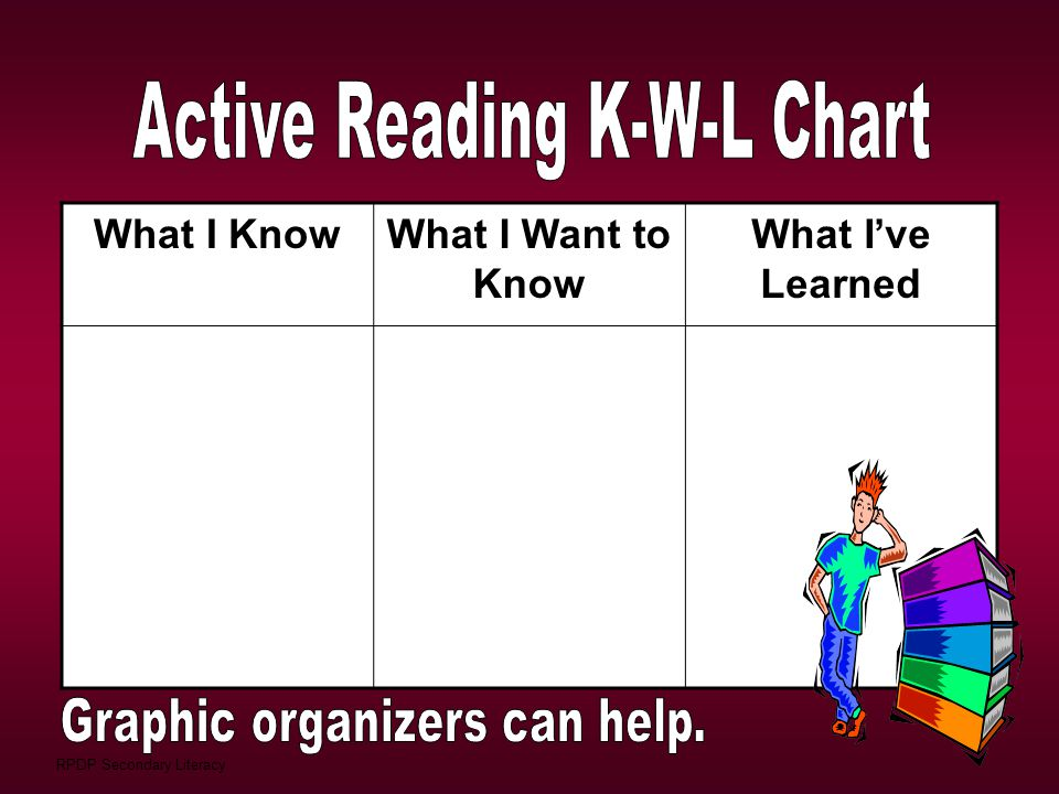 Active Reading K-W-L Chart