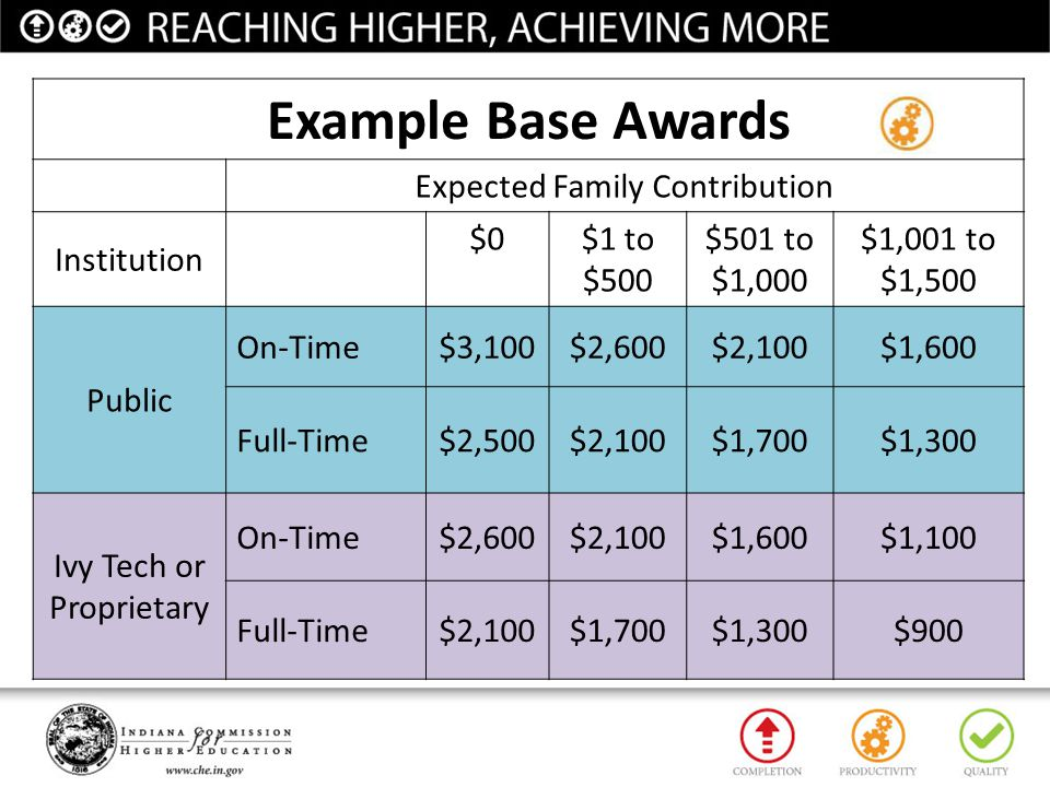 Example Base Awards Expected Family Contribution Institution $0