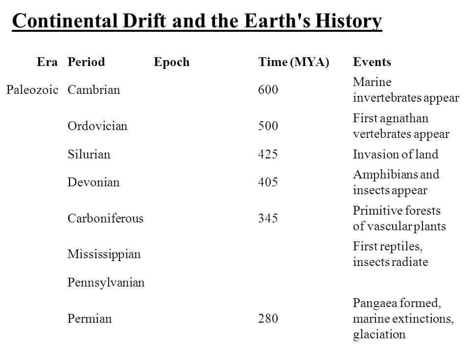 Continental Drift and the Earth s History