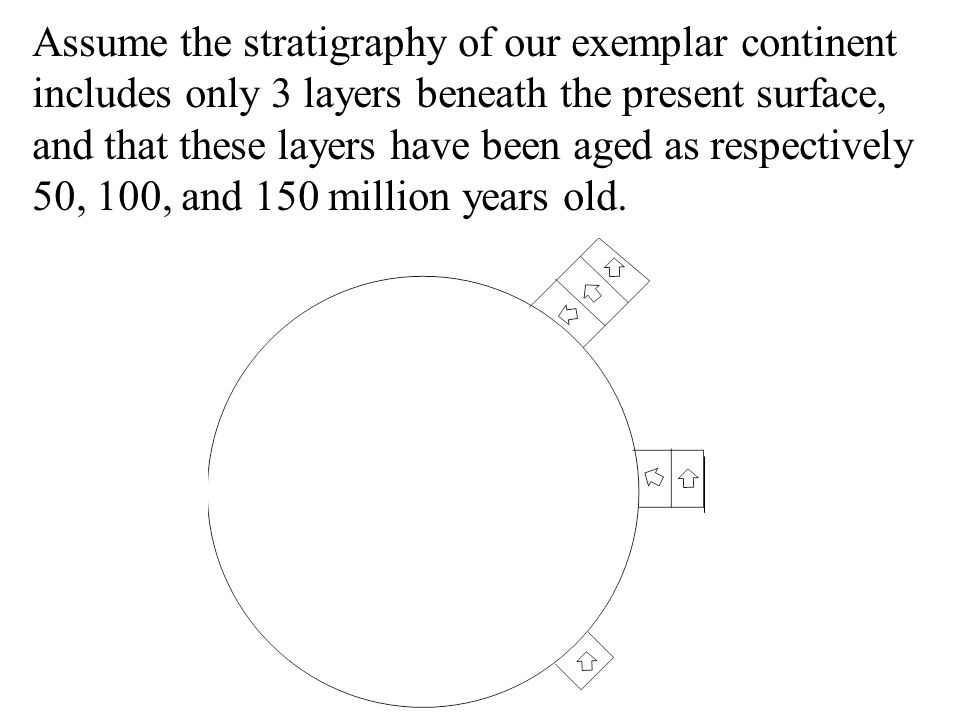 Assume the stratigraphy of our exemplar continent includes only 3 layers beneath the present surface, and that these layers have been aged as respectively 50, 100, and 150 million years old.