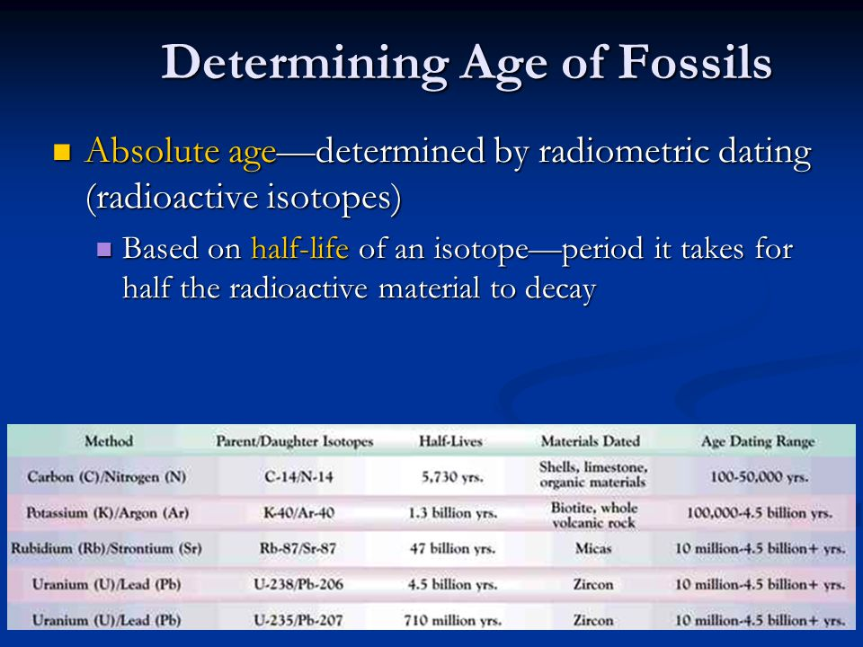 Determining Age of Fossils