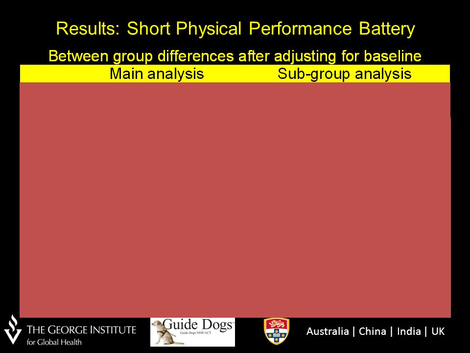 Results: Short Physical Performance Battery