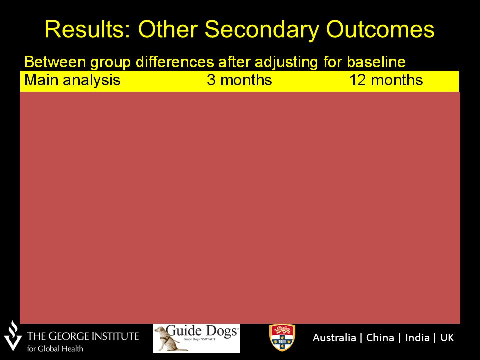 Results: Other Secondary Outcomes