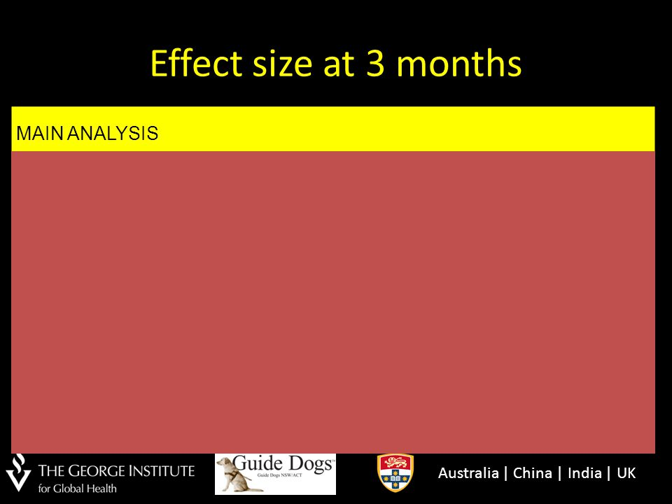 Effect size at 3 months MAIN ANALYSIS Step length (4 meters)