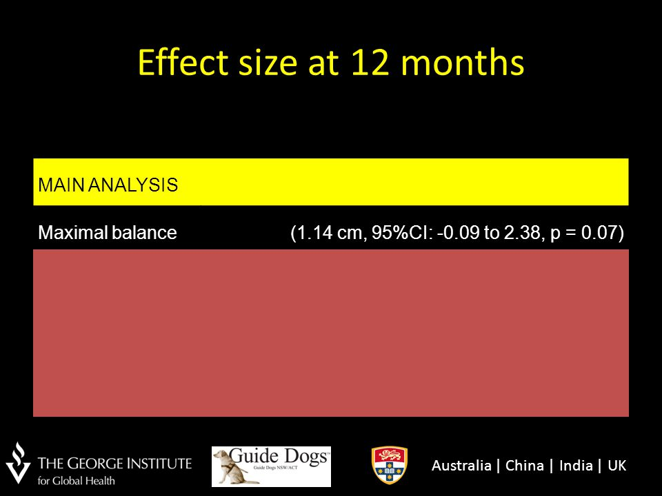 Effect size at 12 months MAIN ANALYSIS Maximal balance