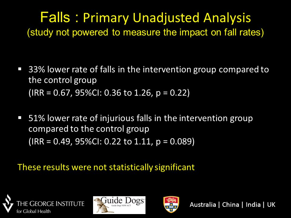 Falls : Primary Unadjusted Analysis (study not powered to measure the impact on fall rates)