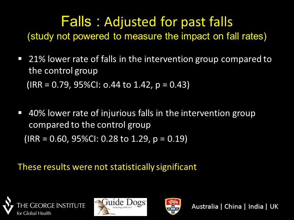 Falls : Adjusted for past falls (study not powered to measure the impact on fall rates)