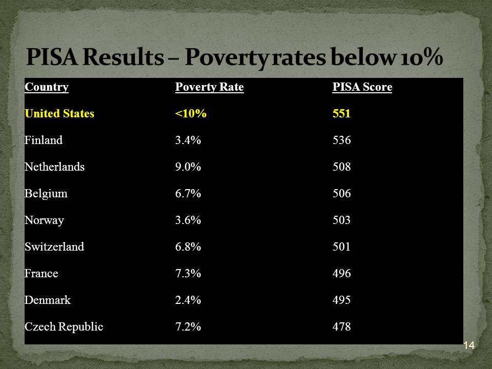 PISA Results – Poverty rates below 10%