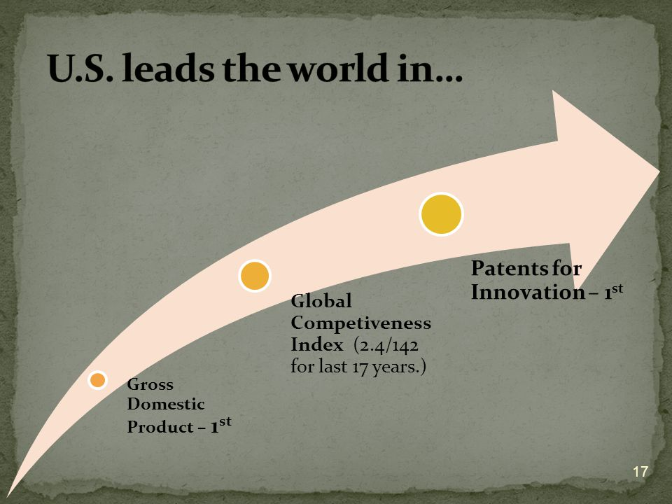 U.S. leads the world in… Patents for Innovation – 1st