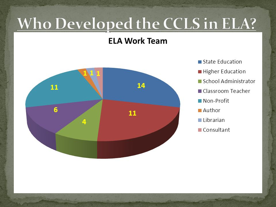 Who Developed the CCLS in ELA