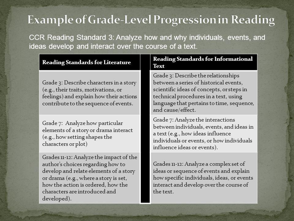 Example of Grade-Level Progression in Reading