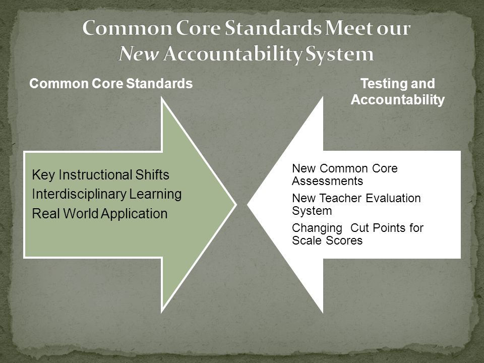 Common Core Standards Meet our New Accountability System