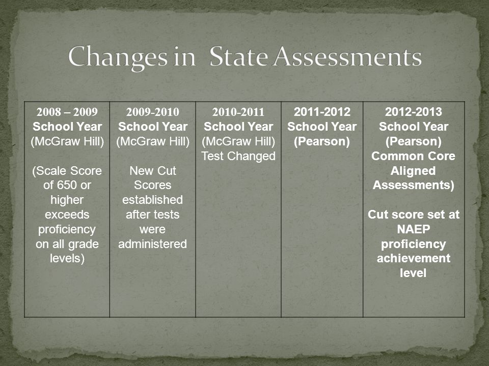 Changes in State Assessments