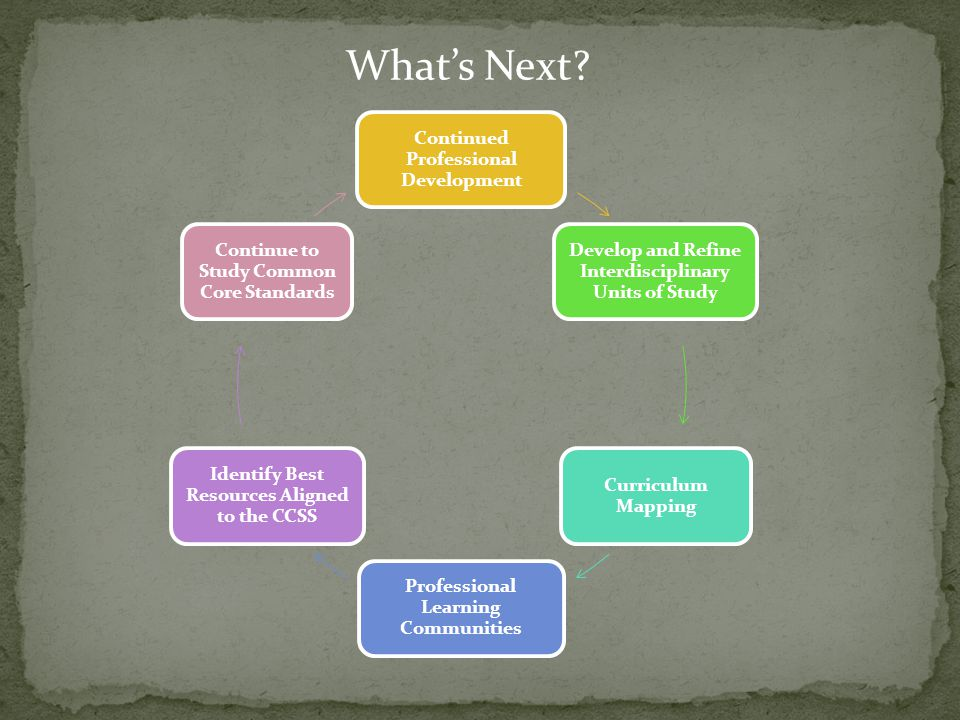 What's Next Continued Professional Development