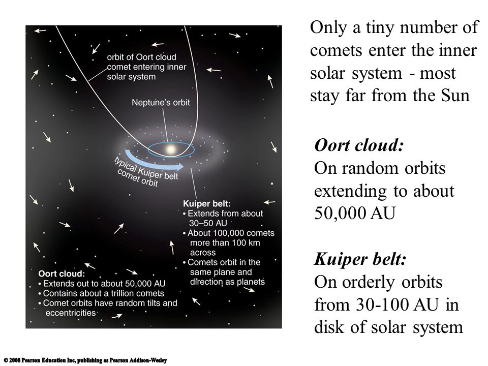 Only a tiny number of comets enter the inner solar system - most stay far from the Sun