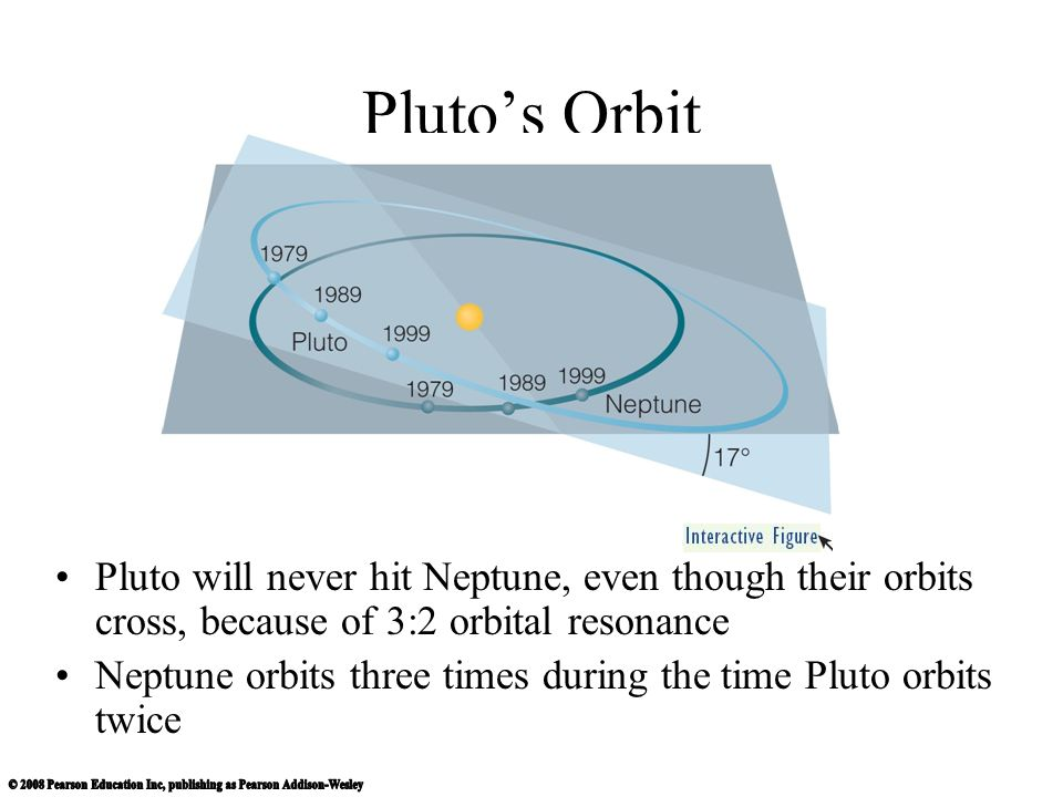 Pluto's Orbit Pluto will never hit Neptune, even though their orbits cross, because of 3:2 orbital resonance.