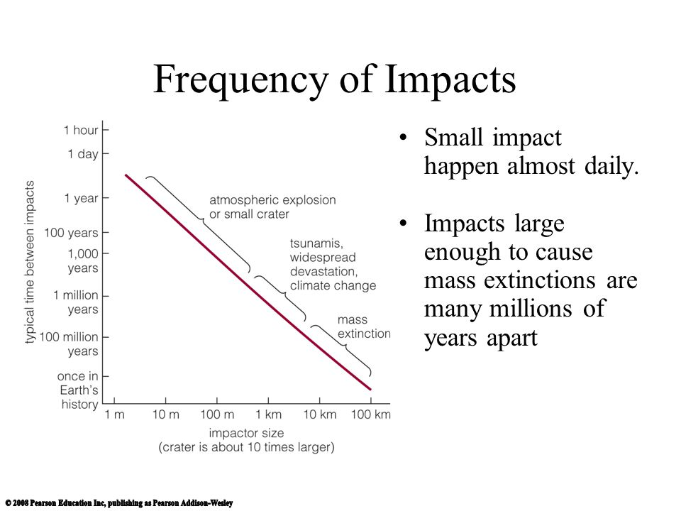 Frequency of Impacts Small impact happen almost daily.