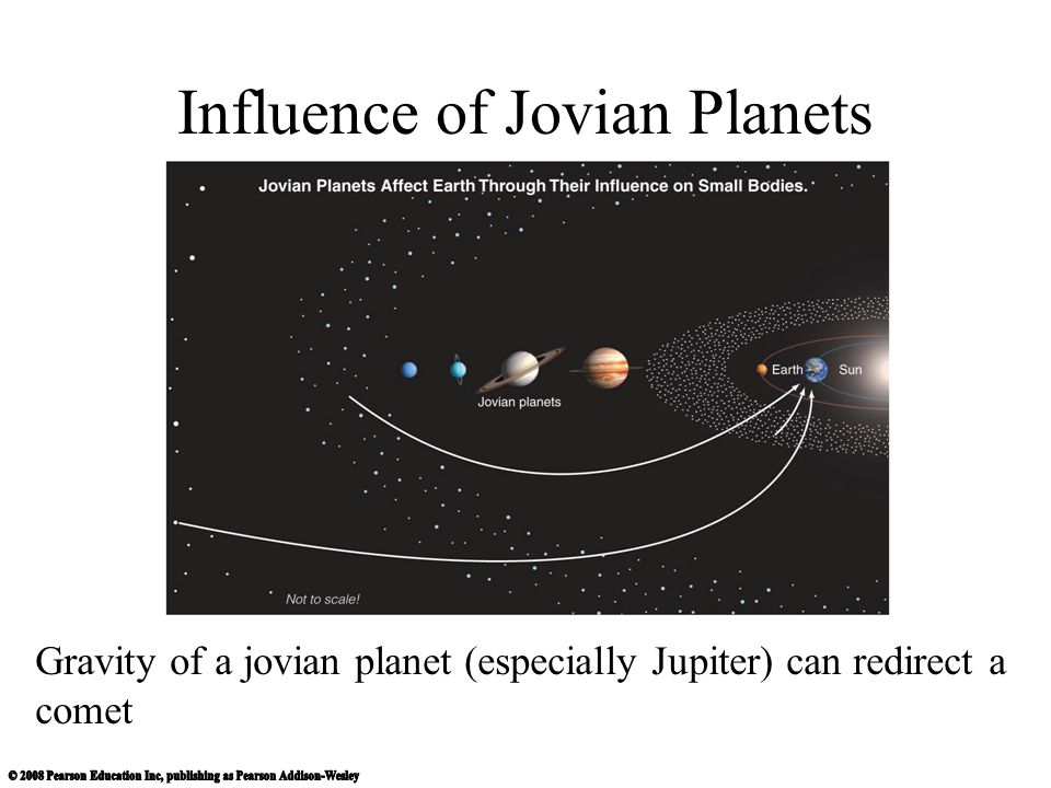 Influence of Jovian Planets