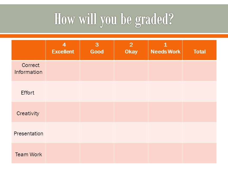 How will you be graded 4 Excellent 3 Good 2 Okay 1 Needs Work Total
