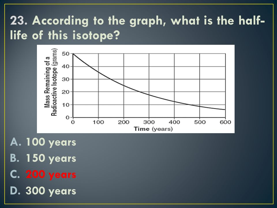 23. According to the graph, what is the half-life of this isotope