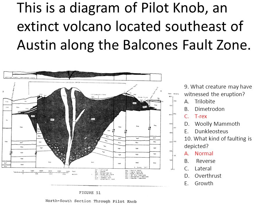 This is a diagram of Pilot Knob, an extinct volcano located southeast of Austin along the Balcones Fault Zone.