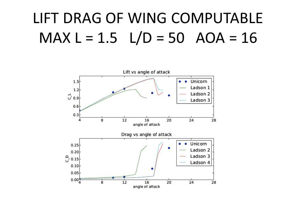 LIFT DRAG OF WING COMPUTABLE MAX L = 1.5 L/D = 50 AOA = 16