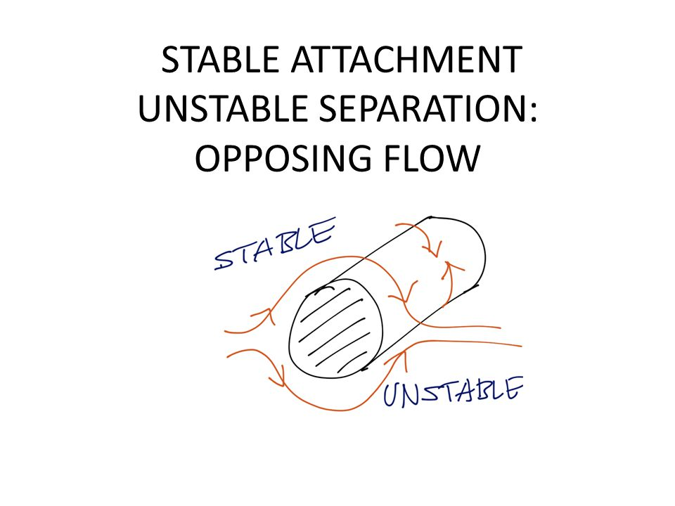 STABLE ATTACHMENT UNSTABLE SEPARATION: OPPOSING FLOW