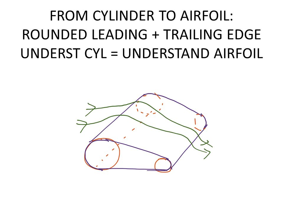 FROM CYLINDER TO AIRFOIL: ROUNDED LEADING + TRAILING EDGE UNDERST CYL = UNDERSTAND AIRFOIL