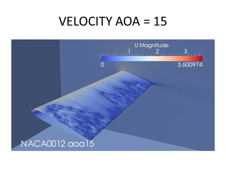 VELOCITY AOA = 15