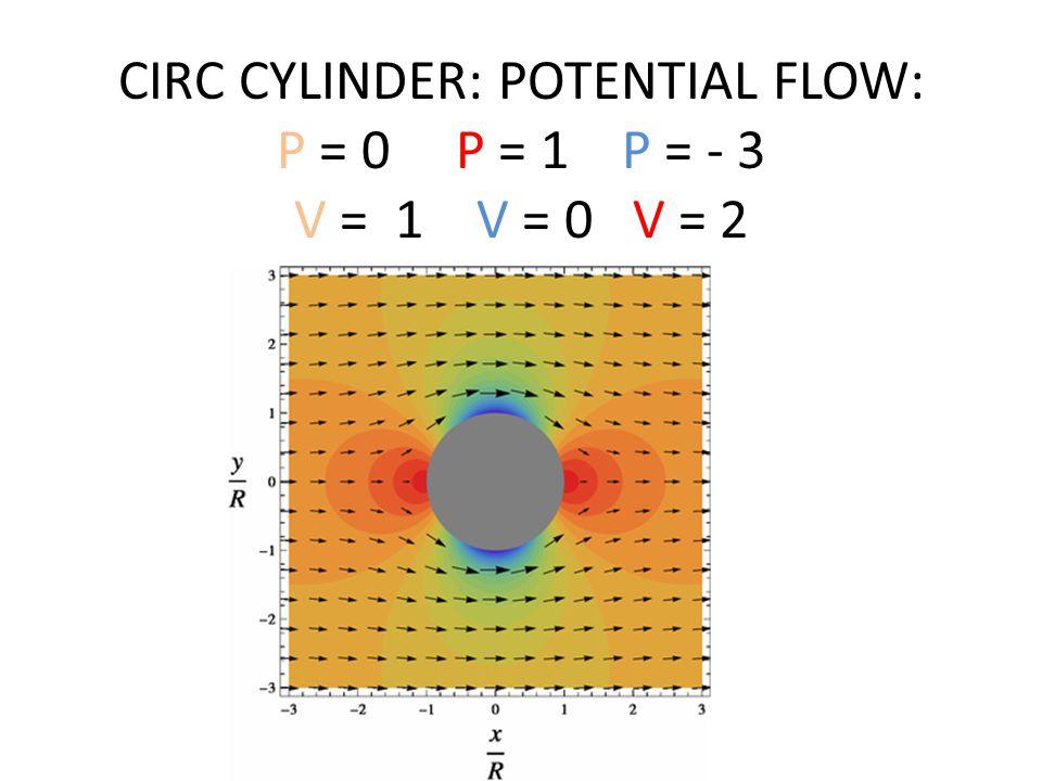CIRC CYLINDER: POTENTIAL FLOW: P = 0 P = 1 P = - 3 V = 1 V = 0 V = 2