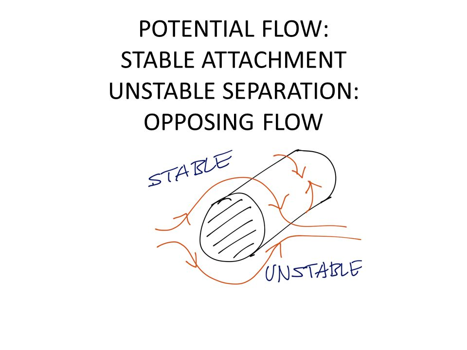 POTENTIAL FLOW: STABLE ATTACHMENT UNSTABLE SEPARATION: OPPOSING FLOW
