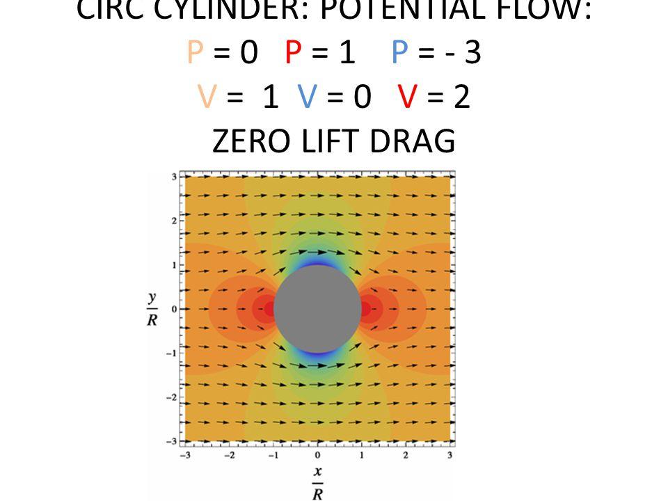 CIRC CYLINDER: POTENTIAL FLOW: P = 0 P = 1 P = - 3 V = 1 V = 0 V = 2 ZERO LIFT DRAG