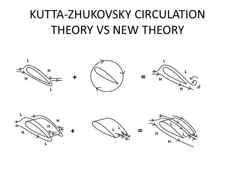KUTTA-ZHUKOVSKY CIRCULATION THEORY VS NEW THEORY