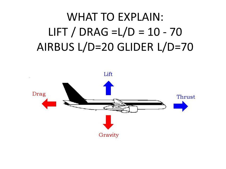 WHAT TO EXPLAIN: LIFT / DRAG =L/D = 10 - 70 AIRBUS L/D=20 GLIDER L/D=70