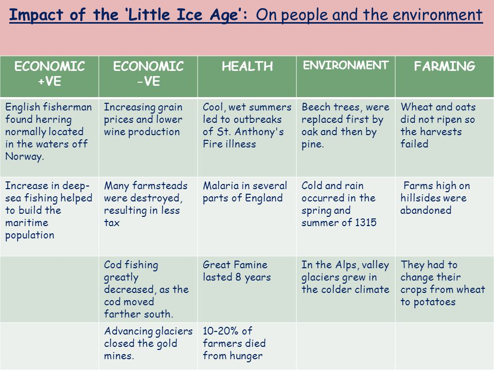 Impact of the 'Little Ice Age': On people and the environment