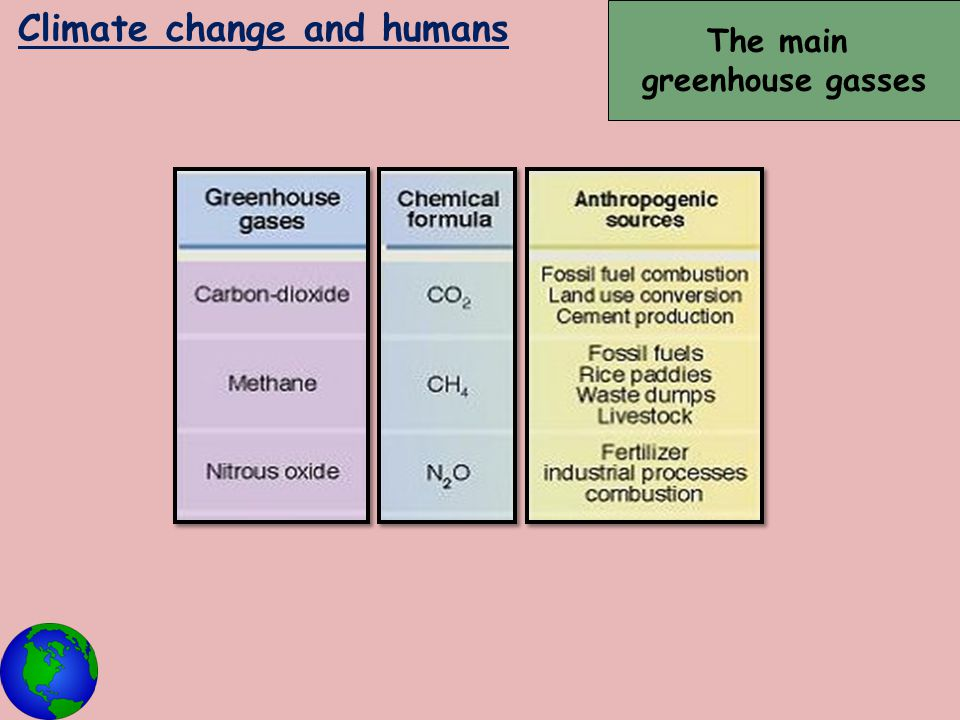 Climate change and humans