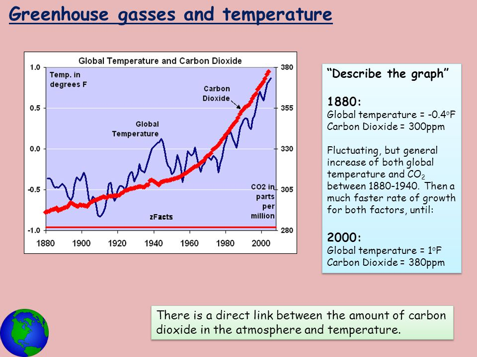 Greenhouse gasses and temperature