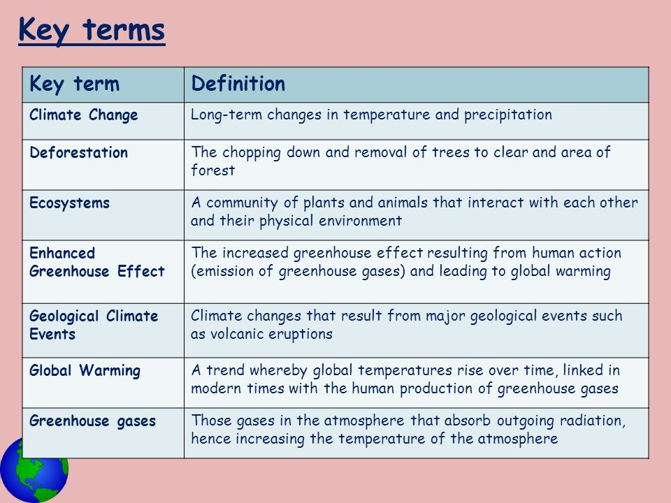 Key terms Key term Definition Climate Change