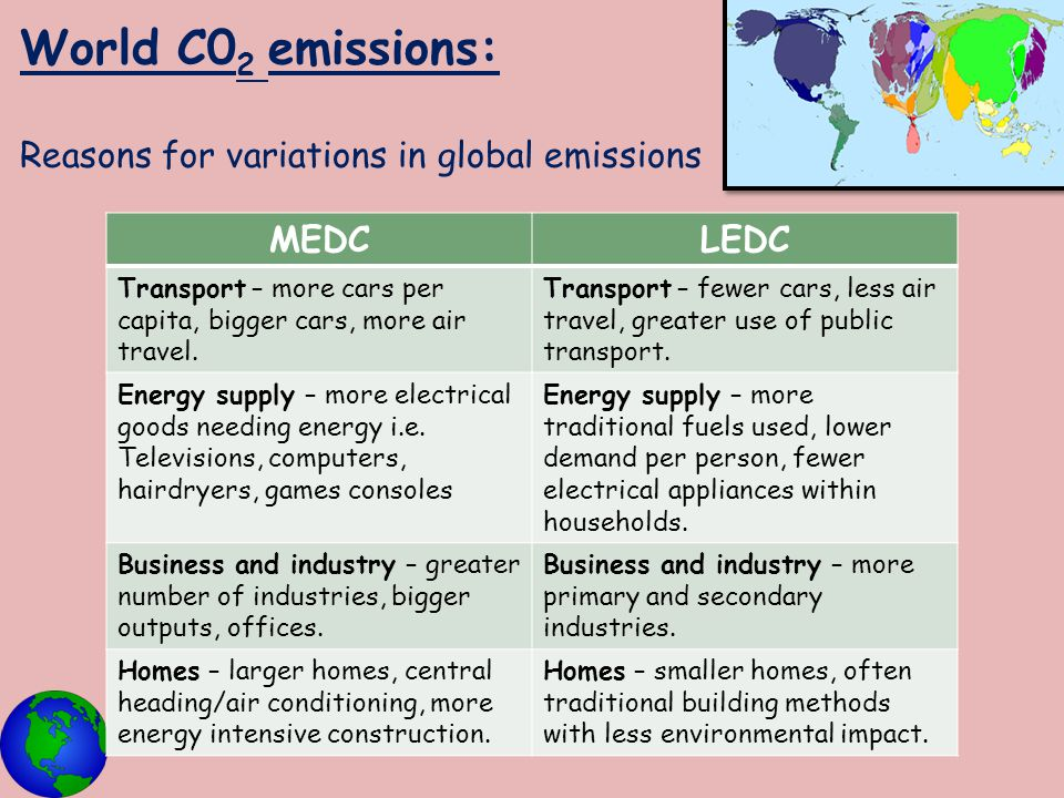 World C02 emissions: Reasons for variations in global emissions