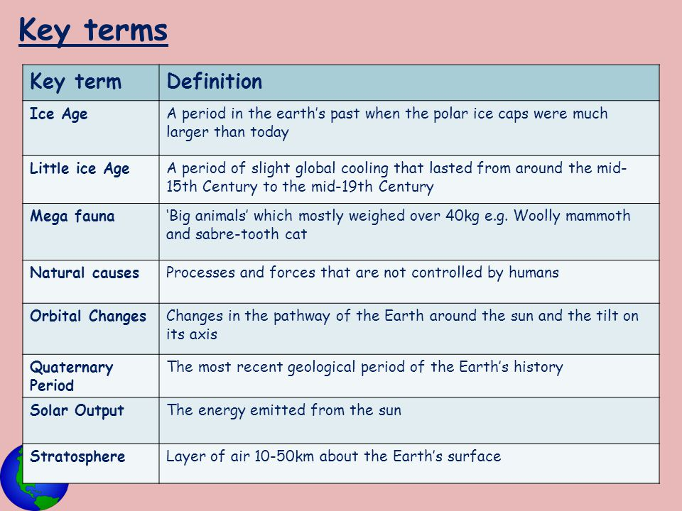 Key terms Key term Definition Ice Age